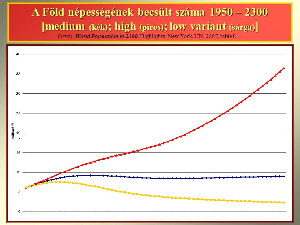 A Föld népességének becsült száma 1950 – 2300 [medium (kék); high (piros); low variant (sárga)] forrás: World Population to 2300.
